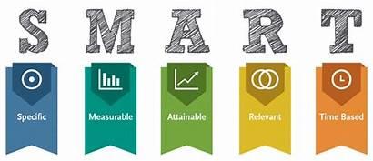 Smart Goals Wikipedia Criteria Wiki