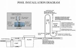 Ozone Generator Swimming Pool