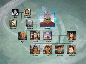 Avatar the Last Airbender Family Trees Revealed!