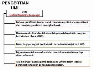 Presentasi Uml  Unified Modeling Language