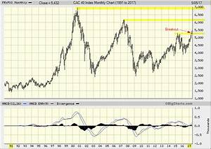 S P 500 Chart Ytd French Cac 40 Index Monthly Chart 1991 2017 Tradeonline Ca