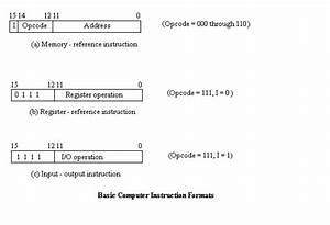 Basic Computer Instruction Formats And Instruction Set