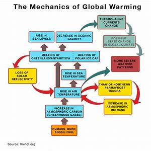 Report 3  How Do Greenhouse Gases Cause Global Warming
