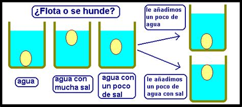 Xq Un Barco No Se Hunde by Experimentos Jrubprofesor