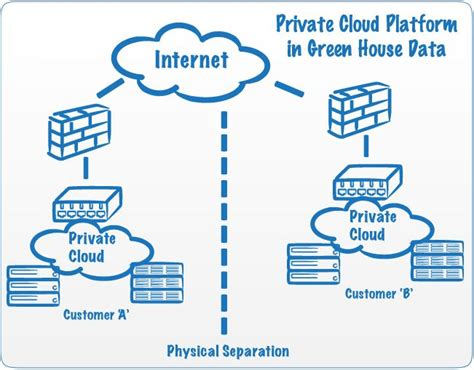 Cloud Computing And The Internet Part Ii  Ecrime Expert Blog. Heating And Air Conditioning Denver. Moving Companies Cross Country Reviews. Family Nurse Practitioner Program Online. Amazon Virtual Private Cloud. Withdrawal From Heroin Worker Compensation Ny. Software Consultants Inc Moped Insurance Cost. Individual Transition Plan Aaa Credit Report. Symptoms For Clinical Depression