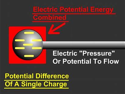 Potential Voltage Difference Energy Electric Charge Electrical