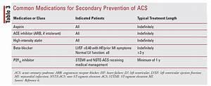 The Pharmacist U2019s Guide To Acute Coronary Syndrome
