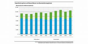 Wassernutzung Privater Haushalte