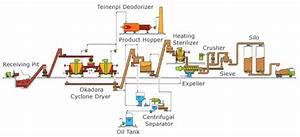 Okadora  U00bb Raw Garbage Boil  U0026 Dry For Livestock Feed Plant