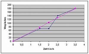 Km H Berechnen : mathematik klasse 11 ~ Themetempest.com Abrechnung