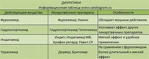 Какие препараты принимать при гипертонии и брадикардии одновременно