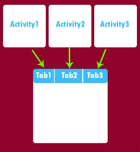 how to to android android simple tabhost tabwidget exle tutorial