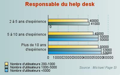 ou it help desk responsable du help desk jusqu 39 à 53 000 euros