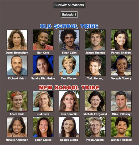 A Realistic All-Winners Cast of Players who Would Play ...