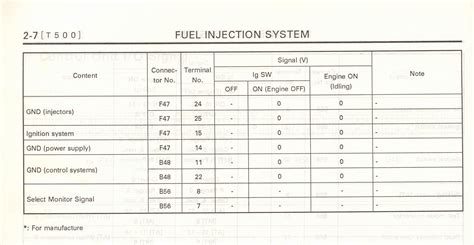 Wire Diagram 99 Forester by Getting Codes From Ej22 Vanagon Conversion Discussion