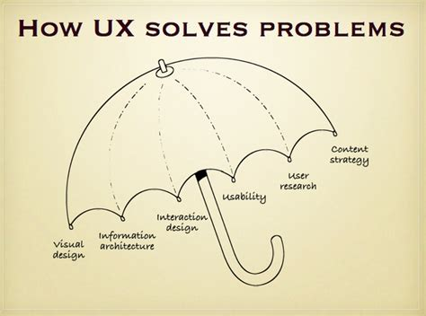what is ux design ui ux and buzzword bingo dara boland s