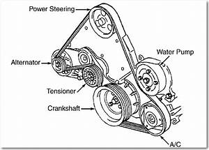How Do I Go About Replacing The Serpentine Belt On A 1999