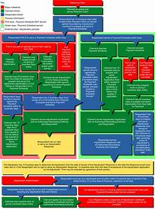 Security Of Payments Act Tas Flowchart