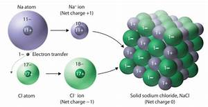 Chapter 3  Ionic Compounds