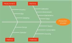 4 Ms Fishbone Diagram