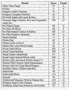 26 best images about animals on pinterest best dog food With dog food comparison chart