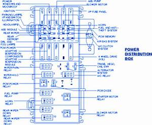Ford Exposition 1998 Power Distribution Fuse Box  Block
