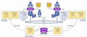 Mapping Msps To Organizations  U2014 Hyperledger