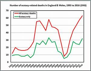 Fired Up  Why Are Ecstasy-related Deaths Rising In The Uk