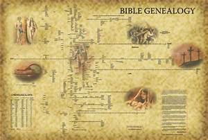 Adam And Lineage Chart The Geneology Timeline Of Adam To Abraham Biblepaedia