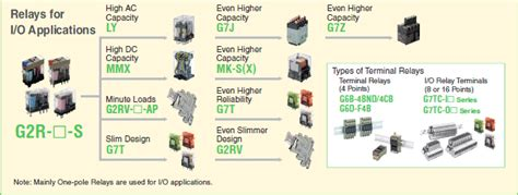 Overview Of General Purpose Relays