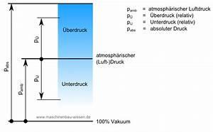 Absolutdruck Berechnen : vakuum grundlagen begriffsdefinition ~ Themetempest.com Abrechnung