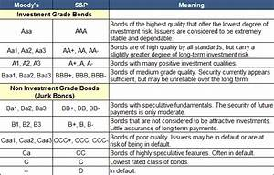 Credit Rating Definition & Example   InvestingAnswers