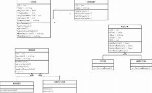 Class Diagram For Inventory Management System