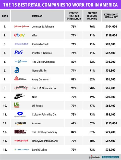 best company to work with the 15 best retail companies to work for in america