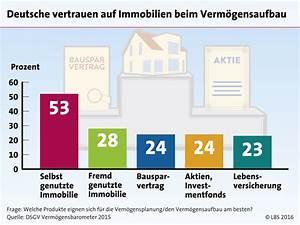 Lbs Bayern Kontakt : niedrigzinsen f r die altersvorsorge nutzen ~ Lizthompson.info Haus und Dekorationen
