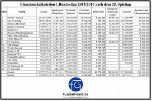 Variabler Anteil Gehalt Berechnen : einnahmetabelle der bundesliga alle wettbewerbe ~ Themetempest.com Abrechnung
