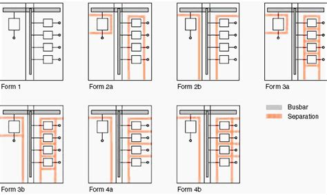 form 4b switchboard technical considerations in the specification and design