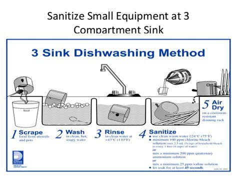 the correct order of a three compartment sink is sanitary facilities