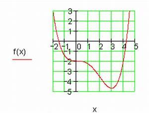 Ausbringungsmenge Berechnen : 01 mc e ganzrationale funktion 4 grades ~ Themetempest.com Abrechnung