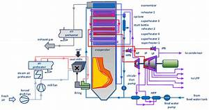 Structure Of Power Plant Model