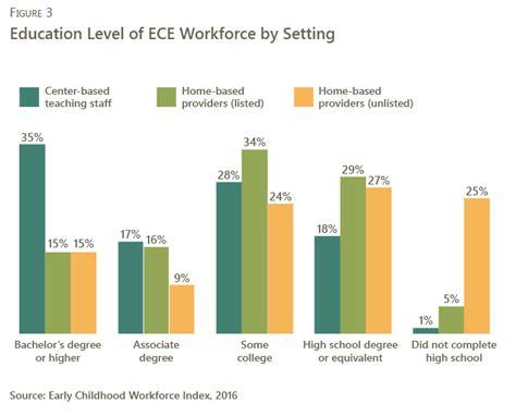 wage floor center   study  child care