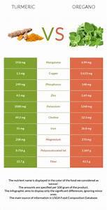 Turmeric Vs Oregano In Depth Nutrition Comparison
