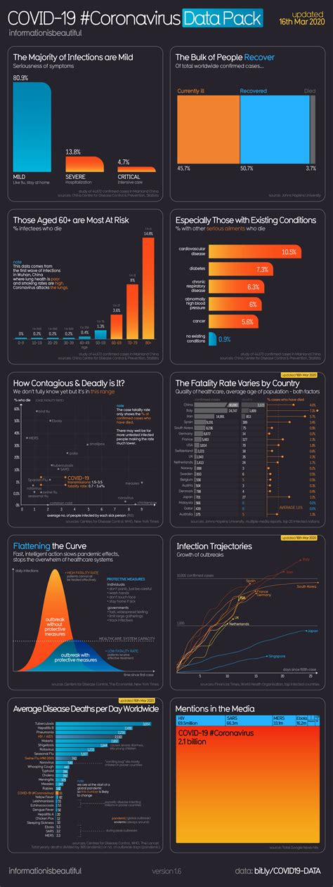 COVID-19 #Coronavirus infographic - DevelopmentEducation.ie