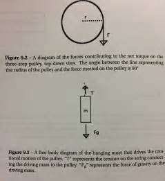 Construct A Diagram Of A Hanging From A Scale What Are The Acting On The by Solved 1 Using The Free Diagrams Presented In Figur