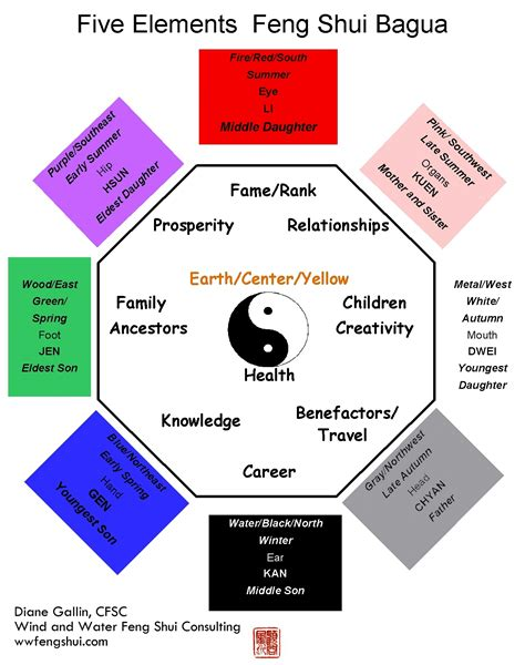 The Feng Shui Bagua  Wind and Water Feng Shui Consulting