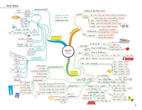 English Map สรุปเนื้อหาภาษาอังกฤษ ระดับประถมปลาย