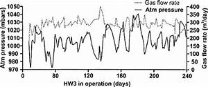 Operation and Performance of Horizontal Wells for Leachate ...