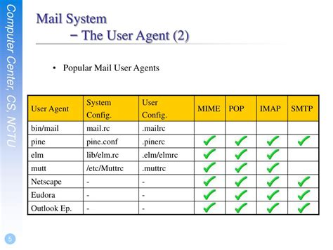 mail system user agent ppt powerpoint presentation agents popular