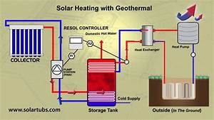 Solar Heating With Geothermal