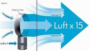 Luftstrom Berechnen : ventilator ohne rotorfl gel shkwissen haustechnikdialog ~ Themetempest.com Abrechnung